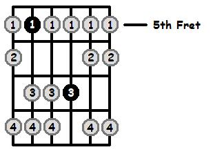 D Aeolian Mode 5th Position Frets