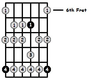 D Aeolian Mode 6th Position Frets