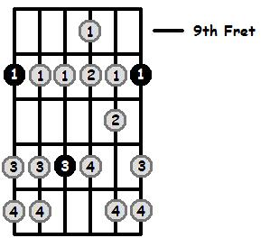 D Aeolian Mode 9th Position Frets