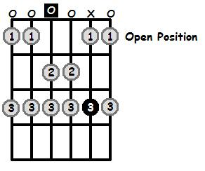 D Aeolian Mode Open Position Frets