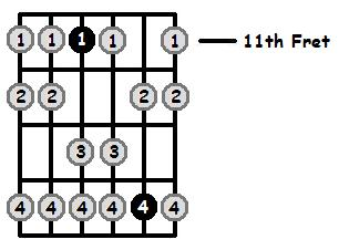 D Flat Aeolian Mode 11th Position Frets