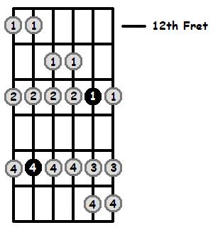 D Flat Aeolian Mode 12th Position Frets