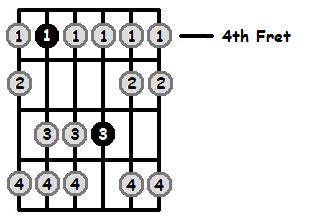 D Flat Aeolian Mode 4th Position Frets