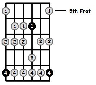 D Flat Aeolian Mode 5th Position Frets