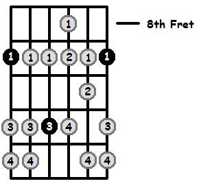 D Flat Aeolian Mode 8th Position Frets