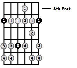 D Flat Aeolian Mode 8th Position Frets