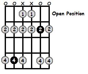 D Flat Aeolian Mode Open Position Frets