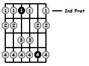 E Aeolian Mode 2nd Position Frets