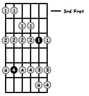 E Aeolian Mode 3rd Position Frets