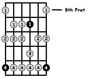 E Aeolian Mode 8th Position Frets