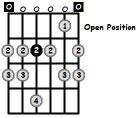 E Aeolian Mode Open Position Frets