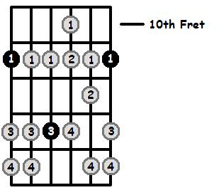 E Flat Aeolian Mode 10th Position Frets