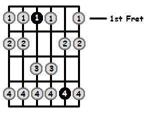 E Flat Aeolian Mode 1st Position Frets