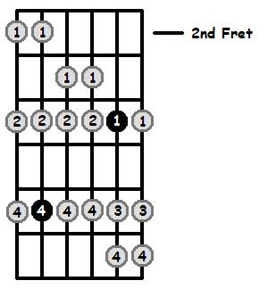 E Flat Aeolian Mode 2nd Position Frets