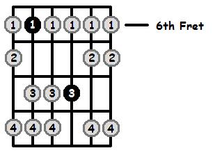 E Flat Aeolian Mode 6th Position Frets