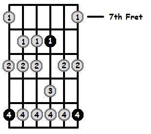 E Flat Aeolian Mode 7th Position Frets