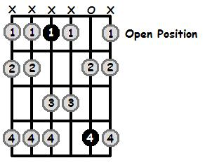 E Flat Aeolian Mode Open Position Frets