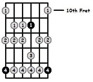 F Sharp Aeolian Mode 10th Position Frets