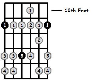 F Aeolian Mode 12th Position Frets