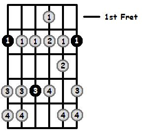 F Sharp Aeolian Mode 1st Position Frets