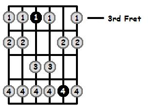 F Aeolian Mode 3rd Position Frets