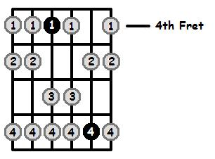 F Sharp Aeolian Mode 4th Position Frets
