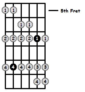 F Sharp Aeolian Mode 5th Position Frets