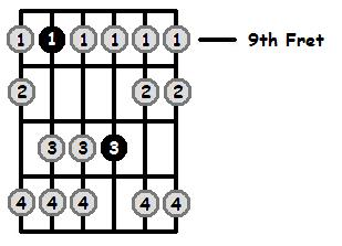 F Sharp Aeolian Mode 9th Position Frets