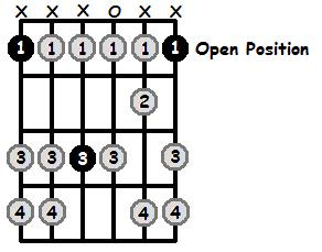 F Aeolian Mode Open Position Frets