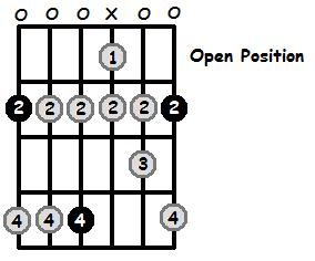 F Sharp Aeolian Mode Open Position Frets