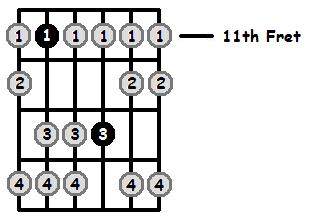 G Sharp Aeolian Mode 11th Position Frets