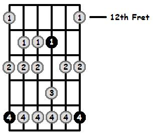 G Sharp Aeolian Mode 12th Position Frets
