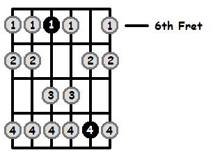 G Sharp Aeolian Mode 6th Position Frets