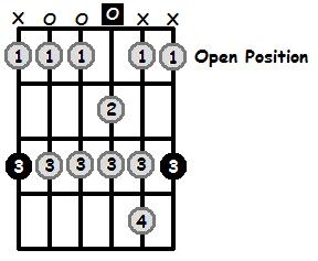 G Aeolian Mode Open Position Frets