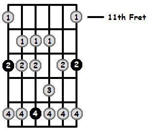 E Sharp Mixolydian Mode 11th Position Frets
