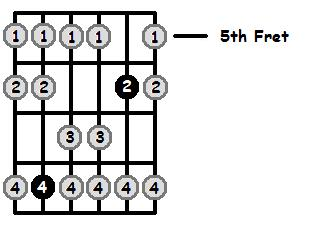 E Sharp Mixolydian Mode 5th Position Frets