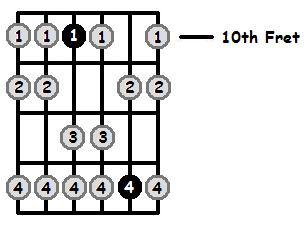 B Sharp Aeolian Mode 10th Position Frets