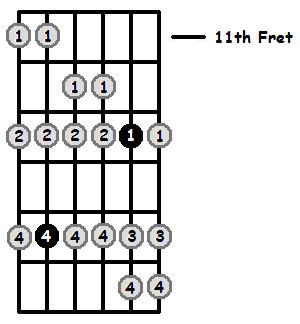 B Sharp Aeolian Mode 11th Position Frets