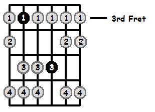 B Sharp Aeolian Mode 3rd Position Frets
