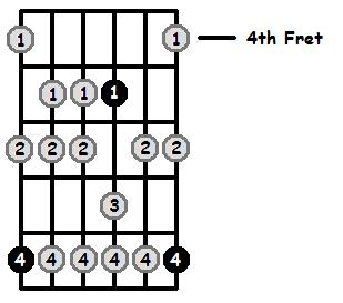 B Sharp Aeolian Mode 4th Position Frets