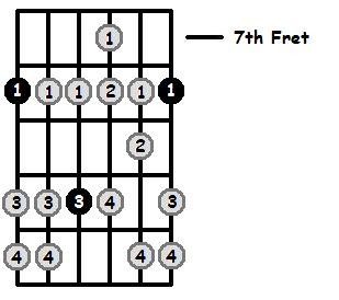 B Sharp Aeolian Mode 7th Position Frets