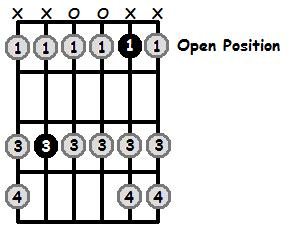 B Sharp Aeolian Mode Open Position Frets