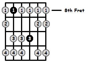 E Sharp Aeolian Mode 8th Position Frets