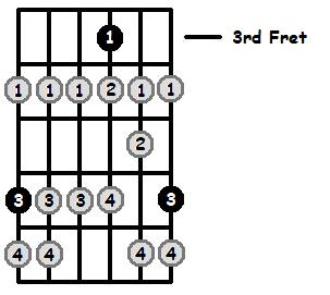 A Sharp Locrian Mode 3rd Position Frets