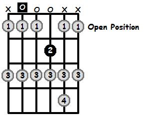A Locrian Mode Open Position Frets