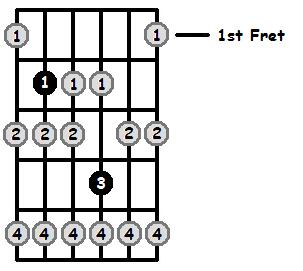 B Locrian Mode Open Position Frets
