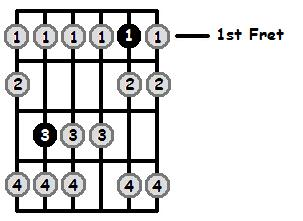 B Sharp Locrian Mode 1st Position Frets