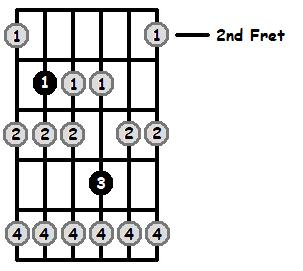 B Sharp Locrian Mode 2nd Position Frets