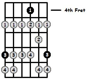 B Locrian Mode 4th Position Frets