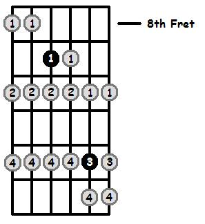 B Locrian Mode 8th Position Frets